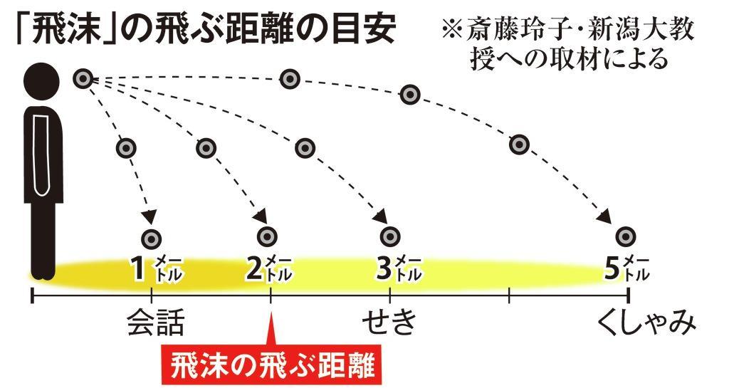 「飛沫」の飛ぶ距離の目安(参照:日経WEST)